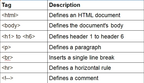 Atribut HTML