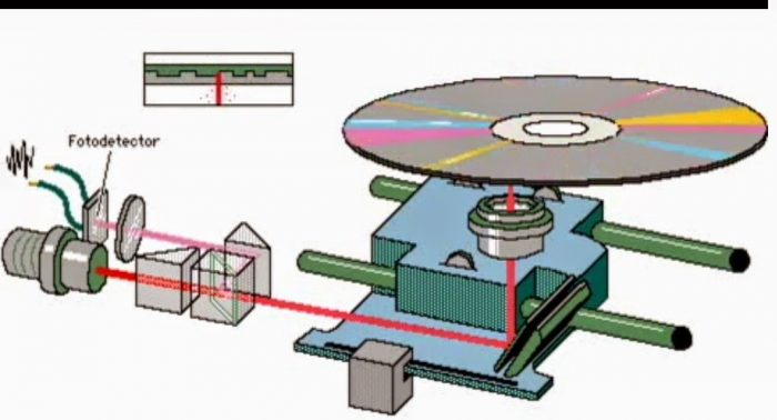Cara Kerja CD ROM