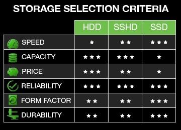 SSHD, dan HDD kelebihan dari masing