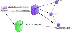 Pengertian Caching DNS Client dan Fungsinya