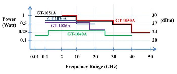 Pengertian DanPerbedaan Antara Mhz dan Ghz