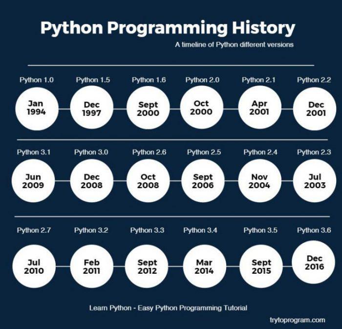 Sejarah Perkembangan Python
