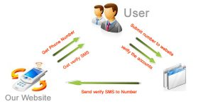 Receive SMS Online Service