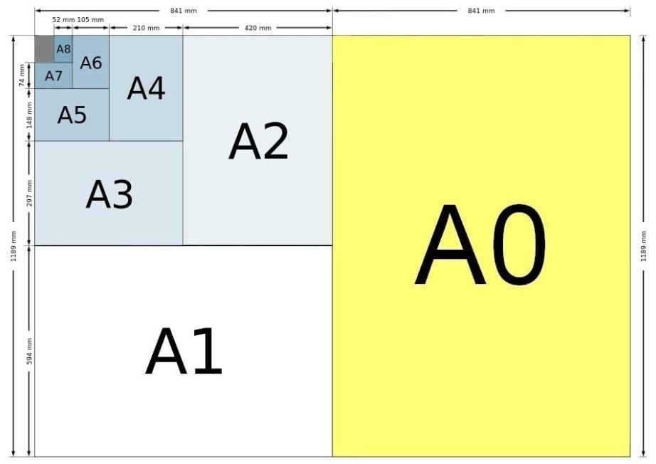 Ukuran Kertas Seri A yang Sering Digunakan