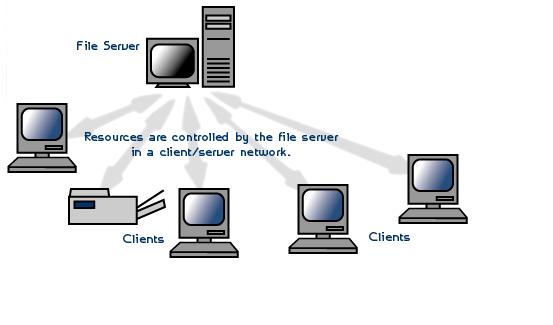 Karakteristik Sistem Operasi Jaringan